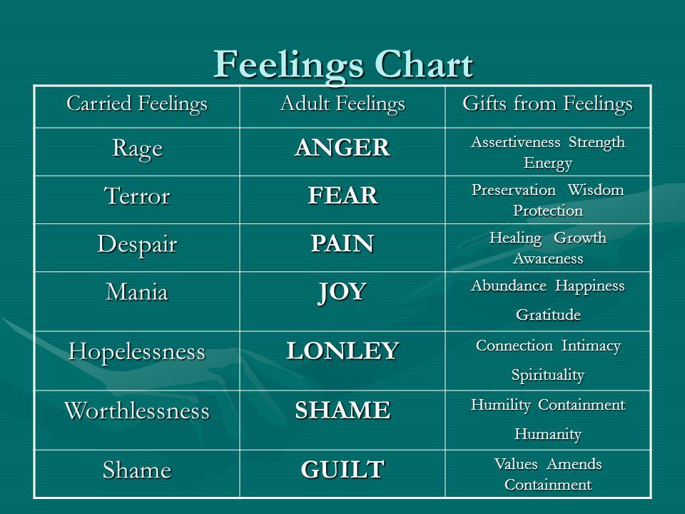 Feelings Chart Rage ANGER Terror FEAR Despair PAIN Mania JOY