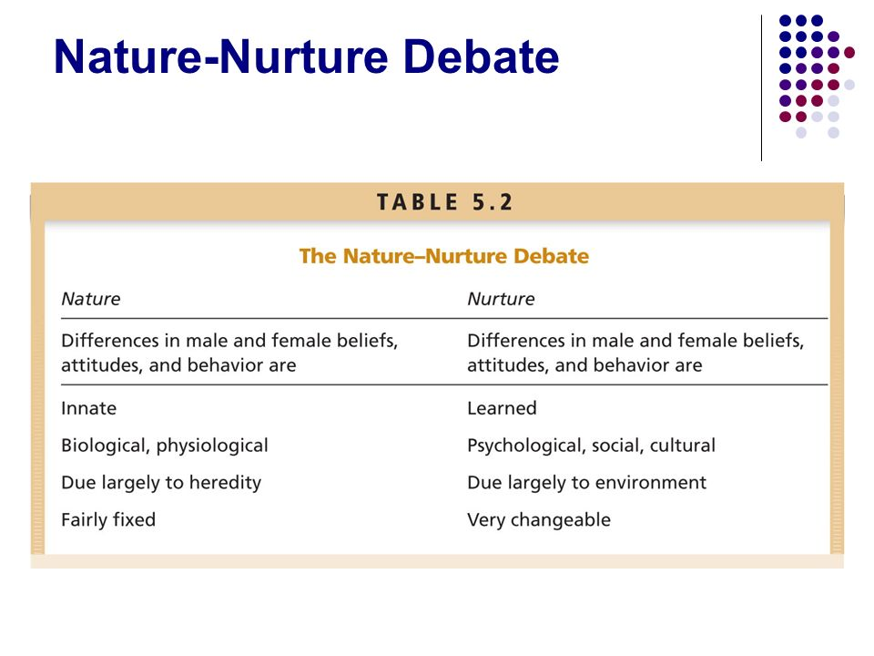 the differences between boys and girls from combination between nature and nurture Dr leonard sax, a psychologist and family practitioner, says it means it's important to pay more attention to the differences between the way boys learn and girls learn -- the differences in the .