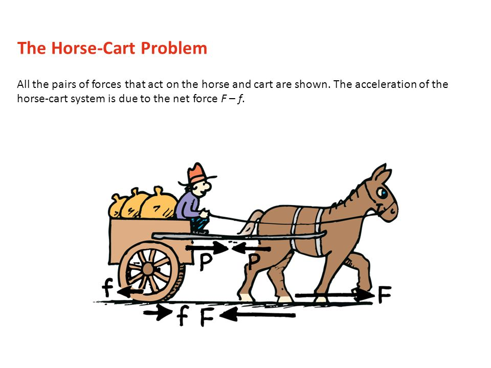 The Horse-Cart Problem