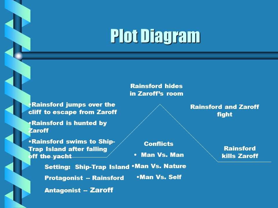 Plot Diagram Rainsford hides in Zaroff's room
