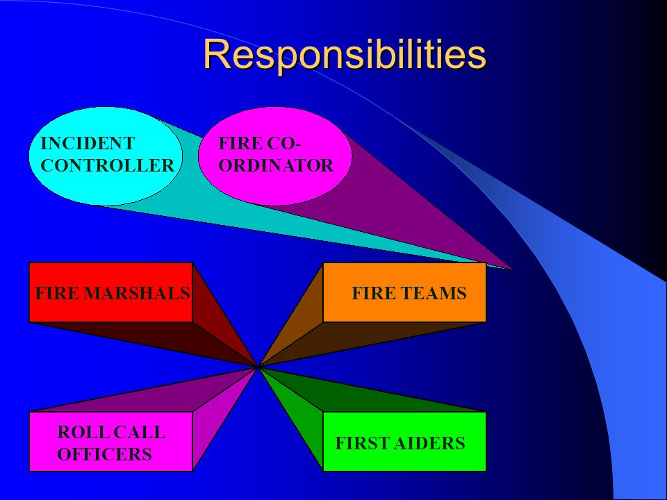 Responsibilities INCIDENT CONTROLLER FIRE CO- ORDINATOR FIRE MARSHALS