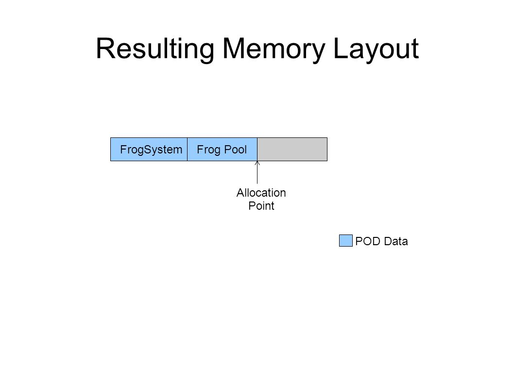 Resulting Memory Layout