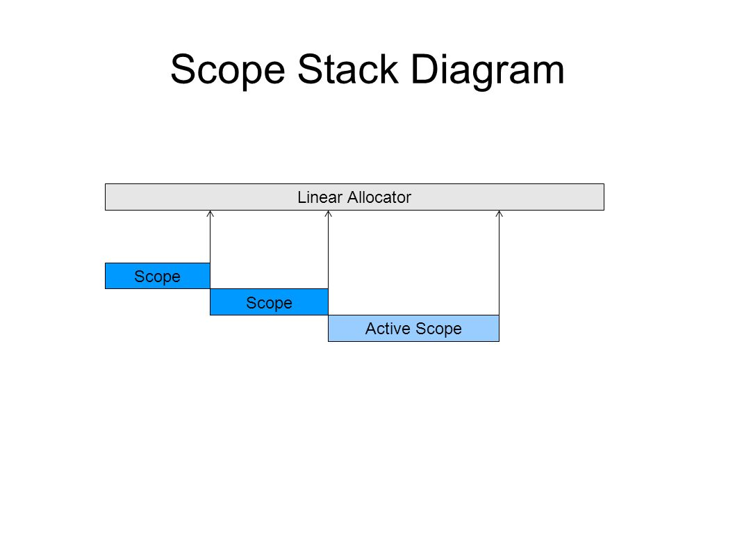 Scope Stack Diagram Linear Allocator Scope Scope Active Scope