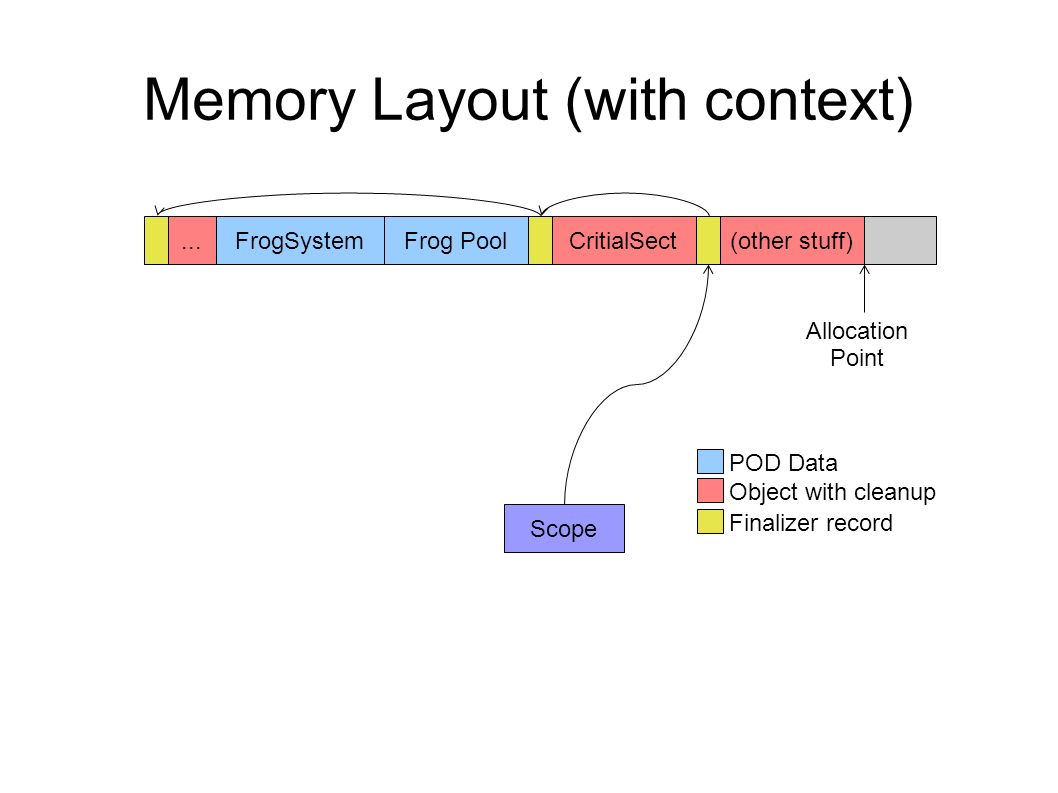 Memory Layout (with context)