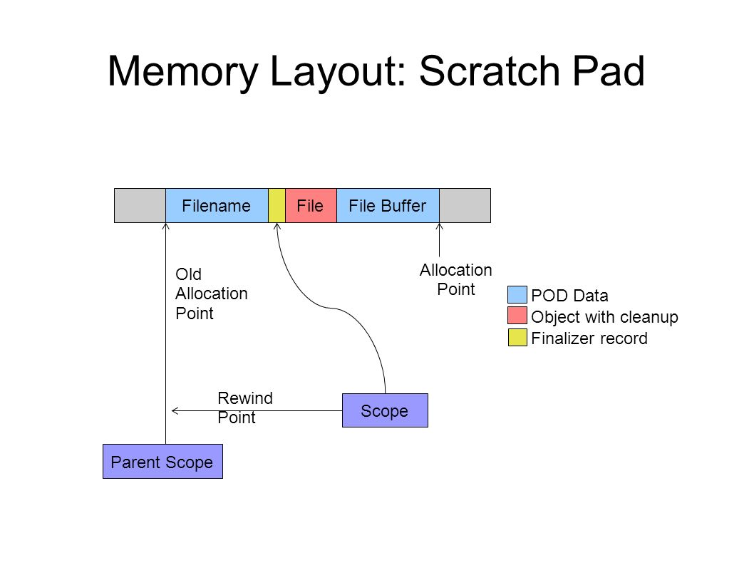 Memory Layout: Scratch Pad