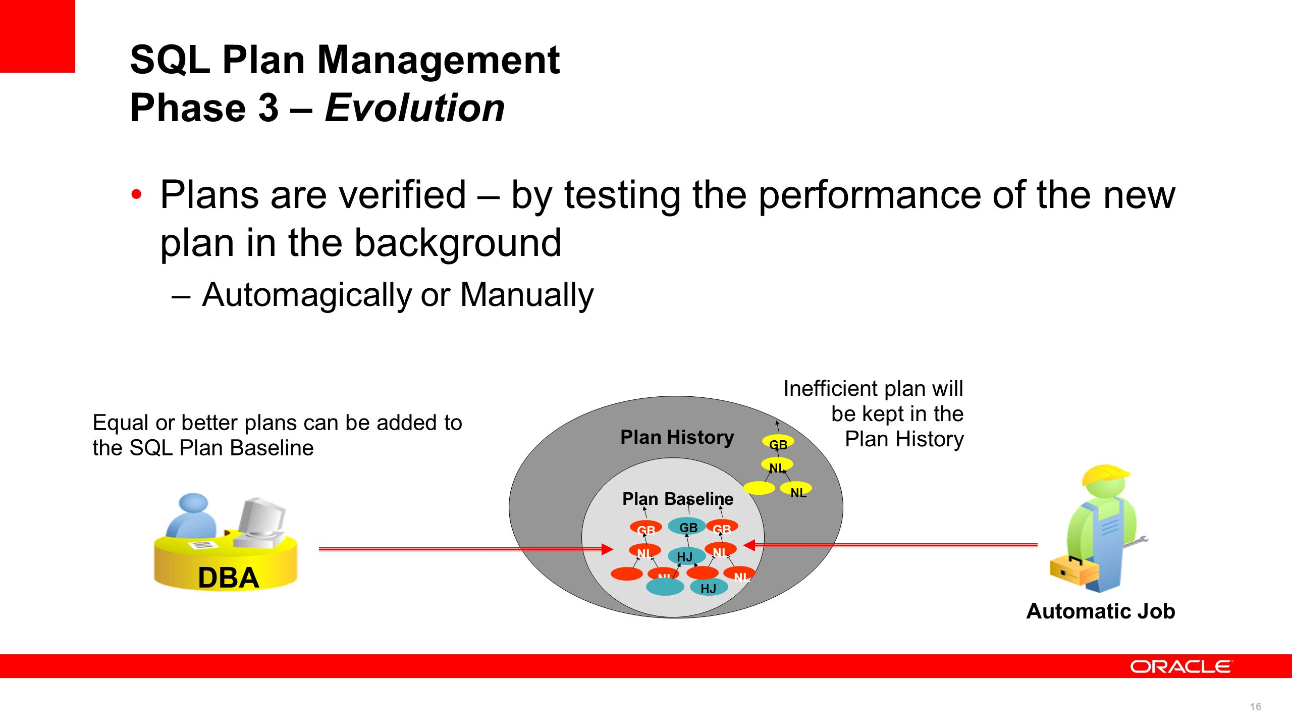 SQL Plan Management Phase 3 – Evolution