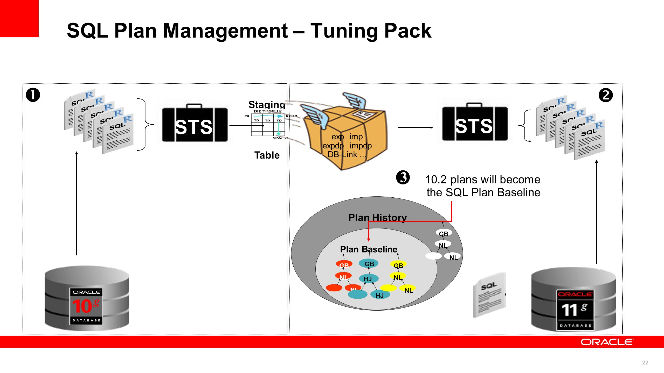 SQL Plan Management – Tuning Pack