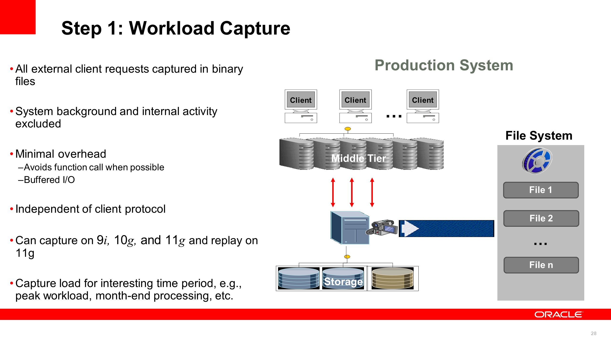 Step 1: Workload Capture