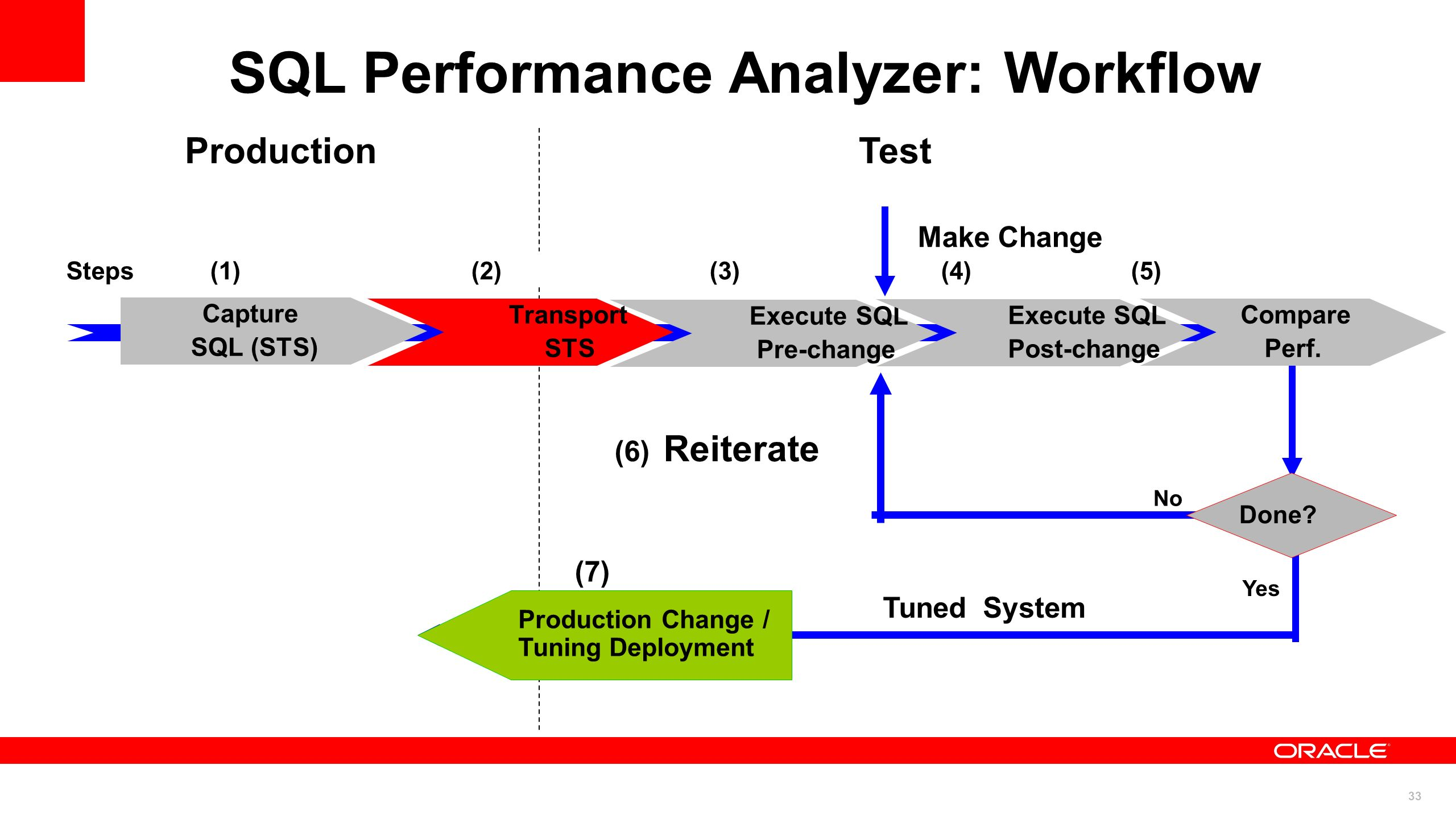 SQL Performance Analyzer: Workflow