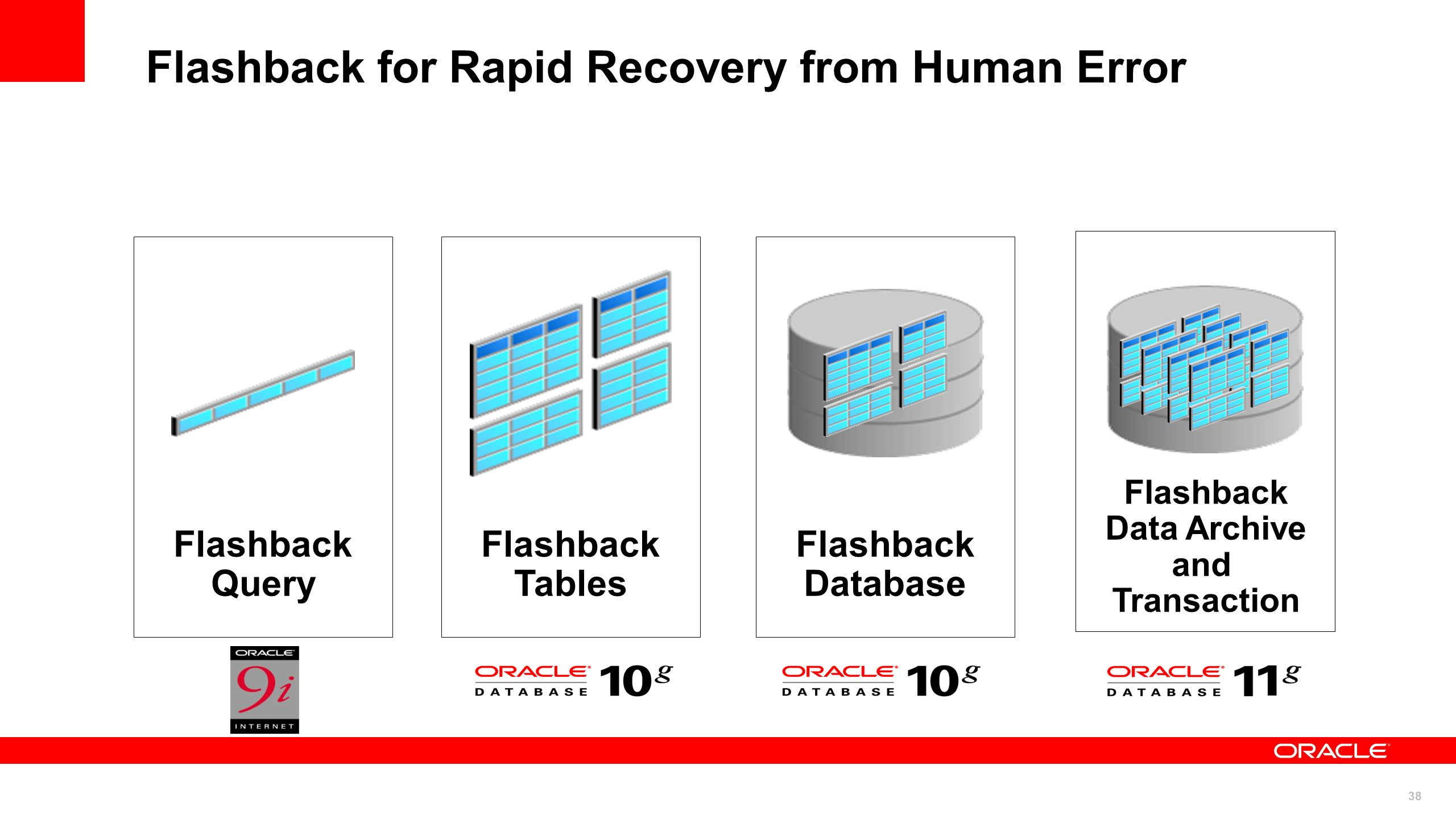Flashback for Rapid Recovery from Human Error