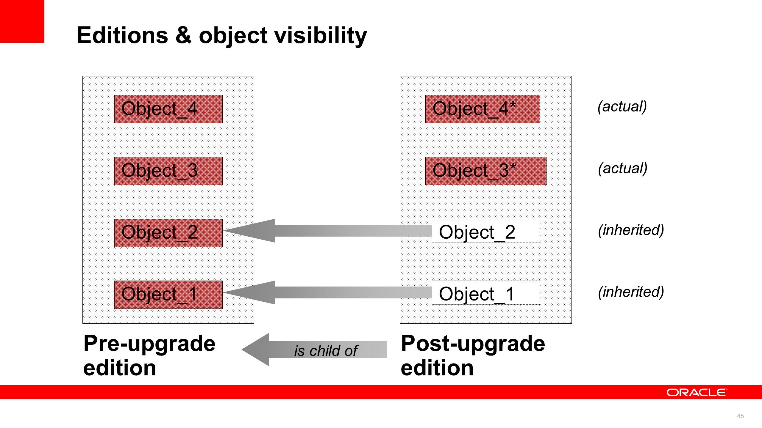 Editions & object visibility