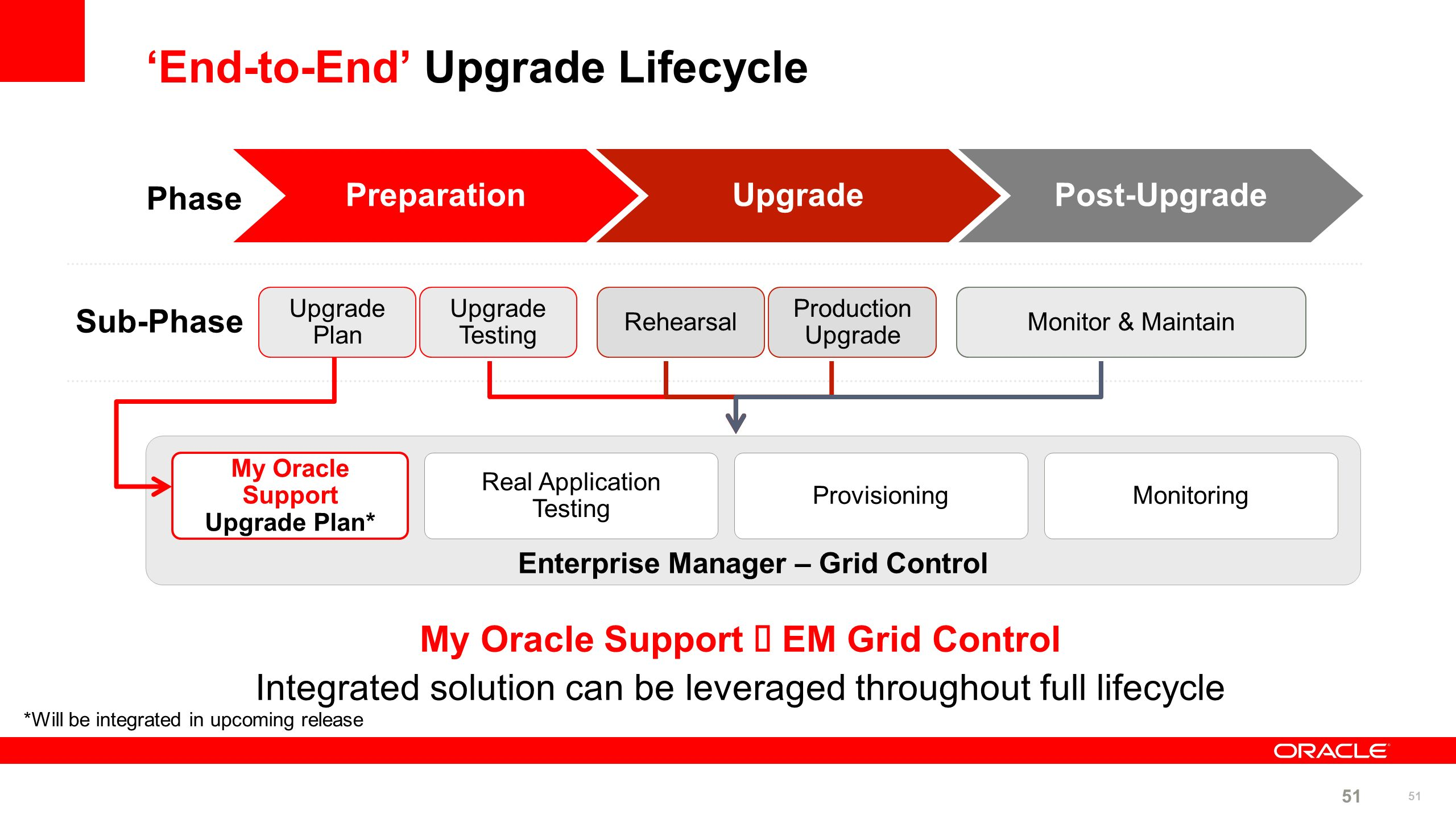 'End-to-End' Upgrade Lifecycle