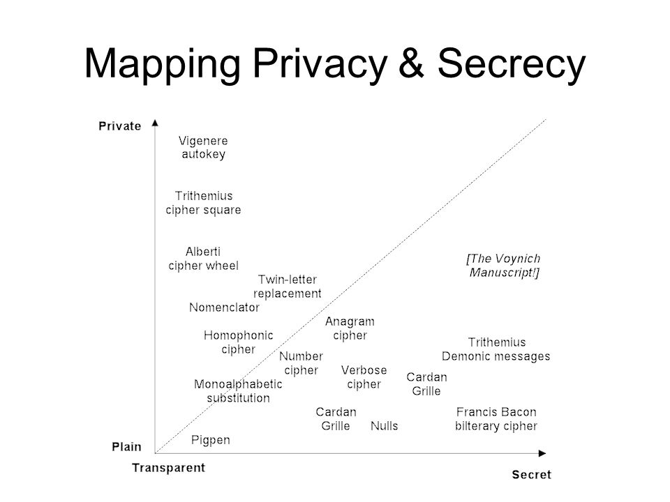 Mapping Privacy & Secrecy