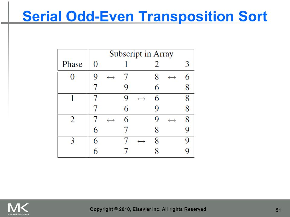 Serial Odd-Even Transposition Sort