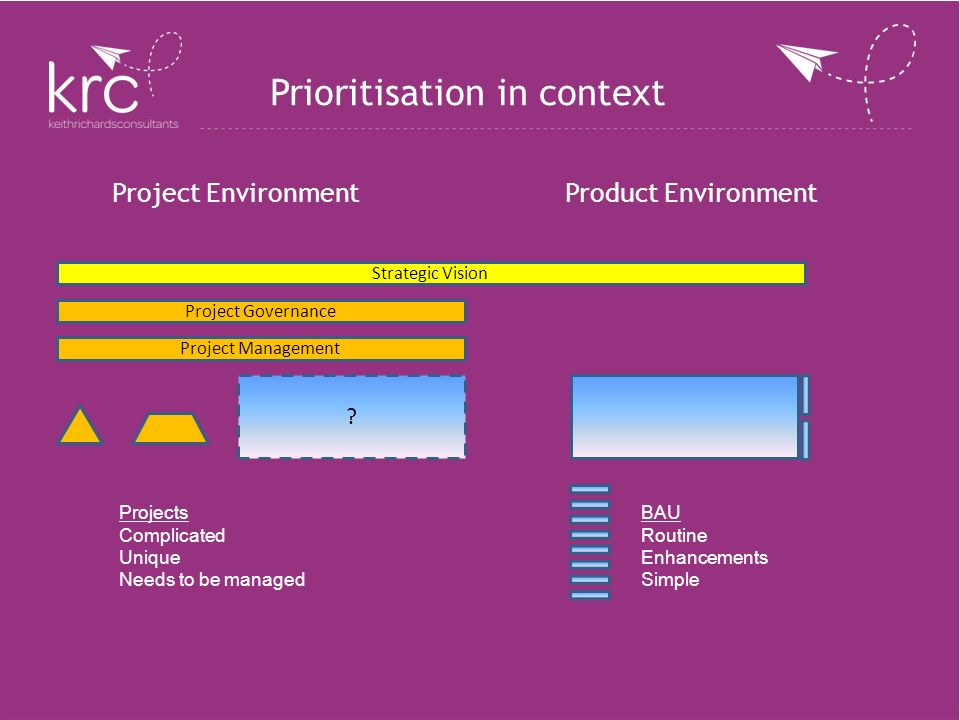 Prioritisation in context