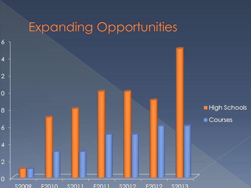 Expanding Opportunities