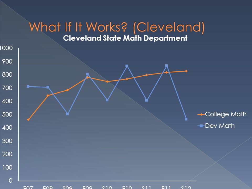 What If It Works (Cleveland)