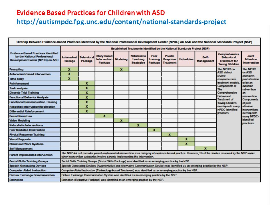 Evidence Based Practices for Children with ASD http://autismpdc. fpg