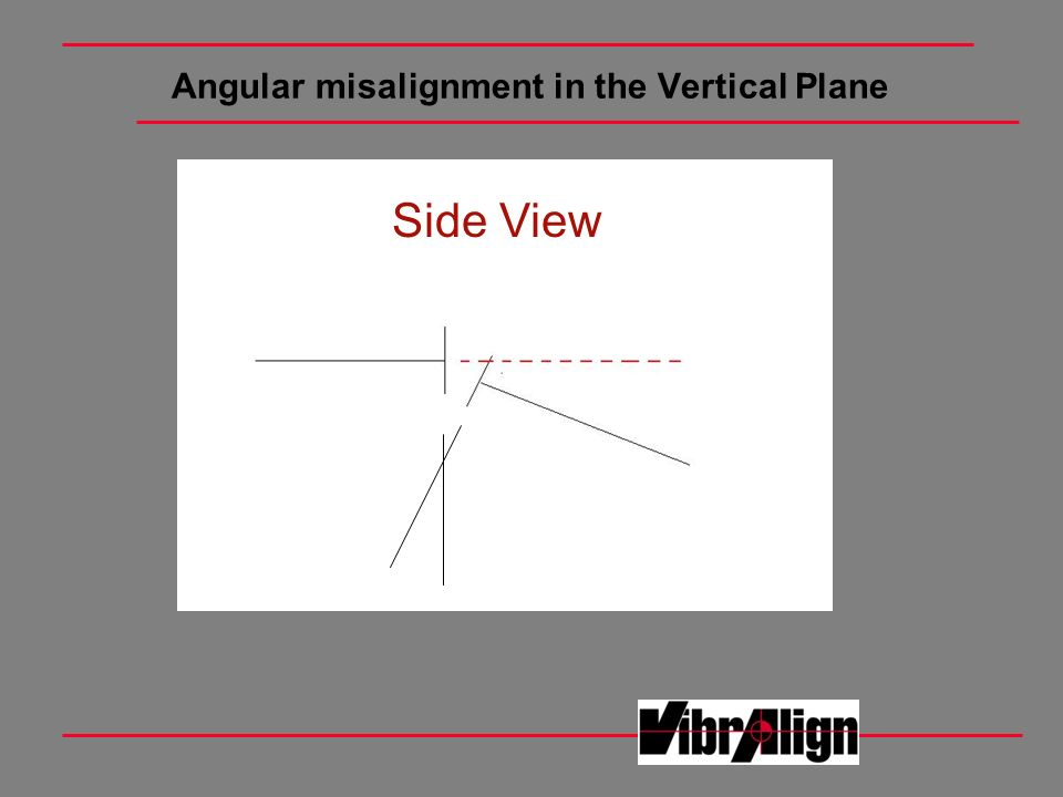 Angular misalignment in the Vertical Plane