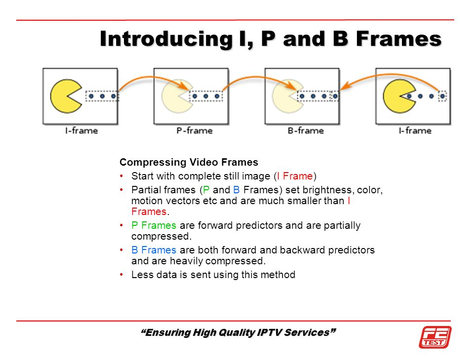 Introducing I, P and B Frames