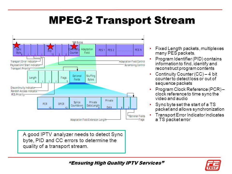 MPEG-2 Transport Stream
