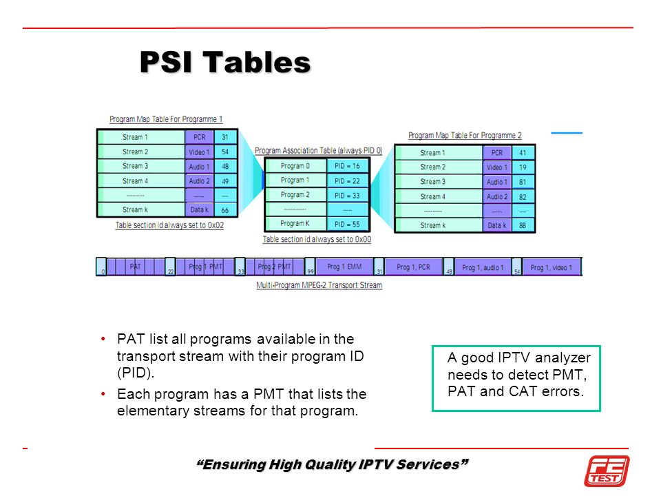 Ensuring High Quality IPTV Services