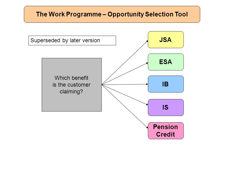 The Work Programme – Opportunity Selection Tool