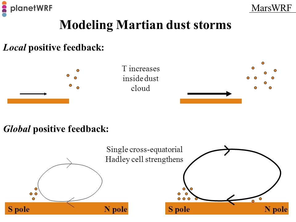 Modeling Martian dust storms