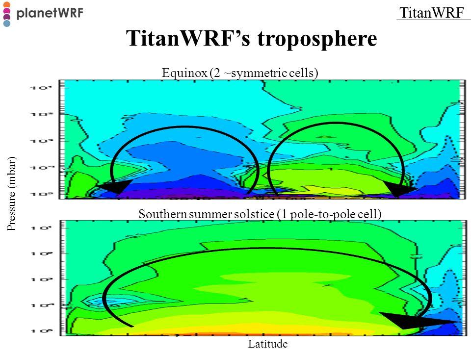 TitanWRF's troposphere