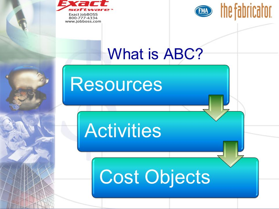 What is ABC Resources Activities Cost Objects