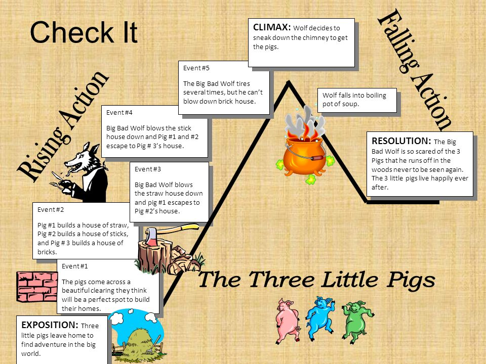 Check It Falling Action Rising Action The Three Little Pigs