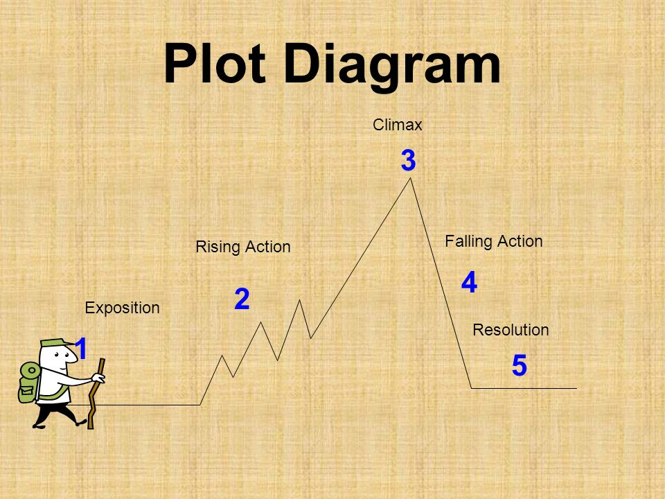 Plot Diagram 3 4 2 1 5 Climax Falling Action Rising Action Exposition