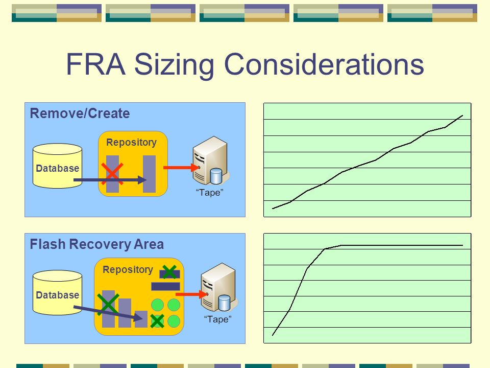 FRA Sizing Considerations