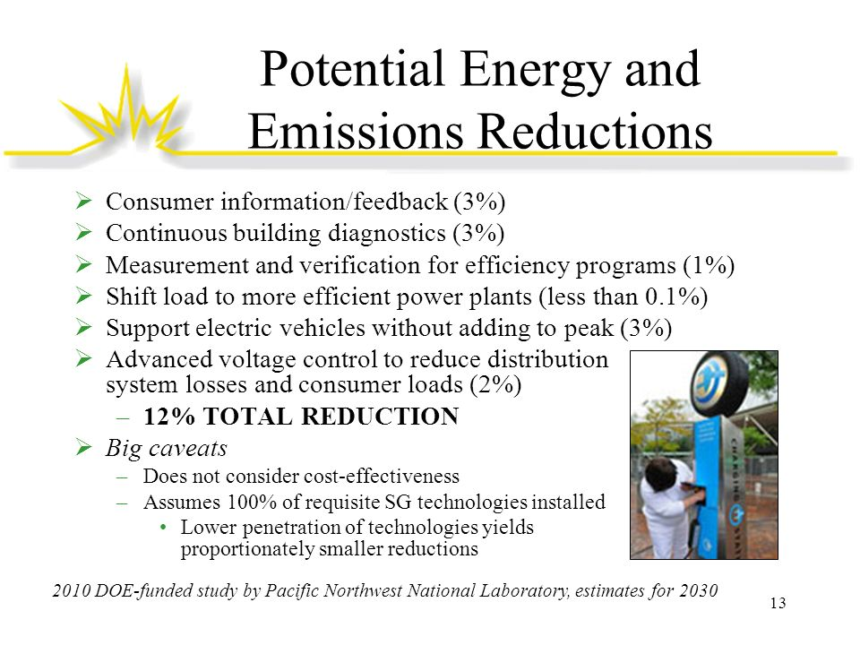 Potential Energy and Emissions Reductions