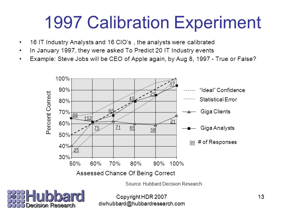 1997 Calibration Experiment