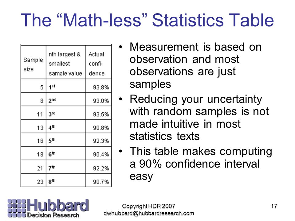 The Math-less Statistics Table