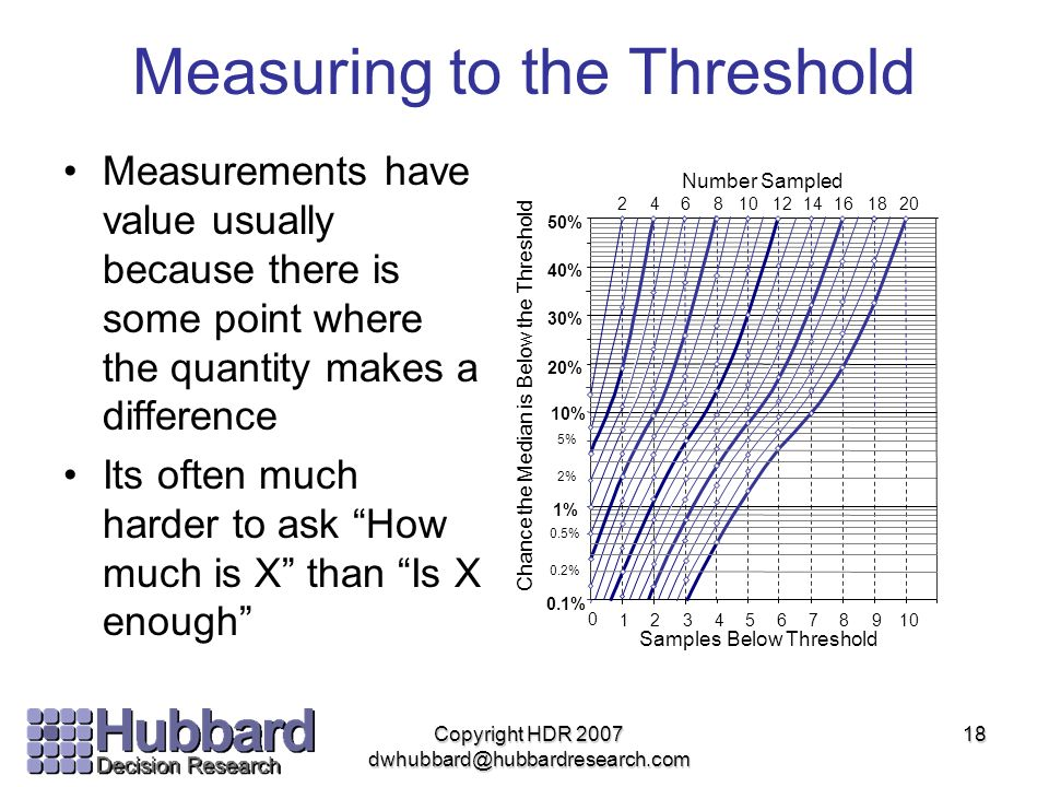 Measuring to the Threshold