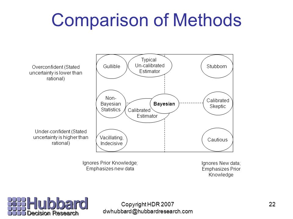 Comparison of Methods Copyright HDR 2007 dwhubbard@hubbardresearch.com
