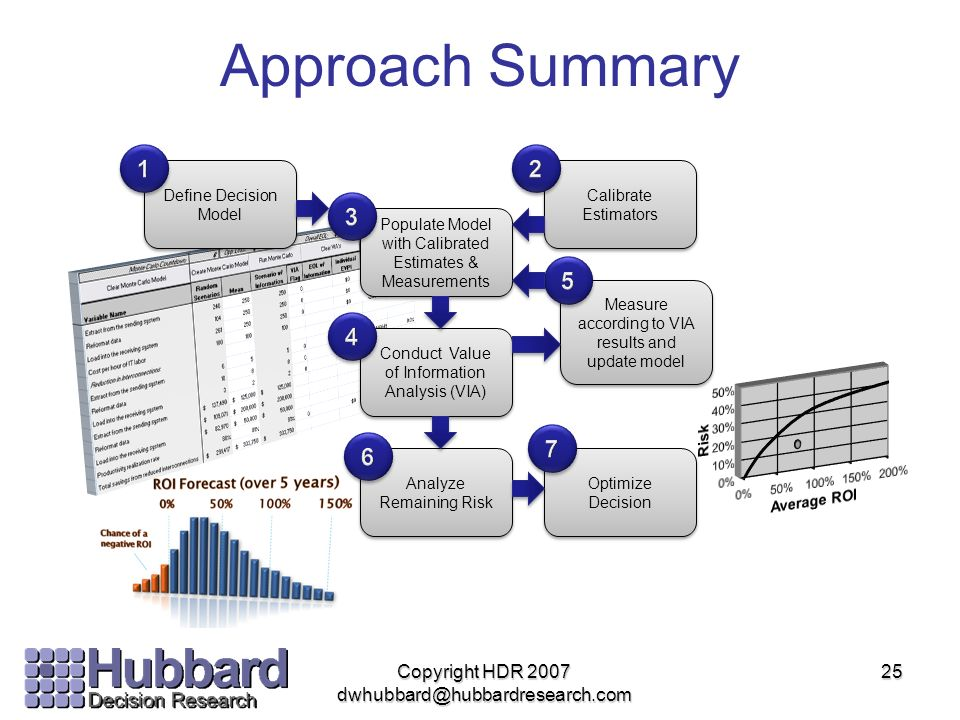 Approach Summary 1. 2. Define Decision Model. Calibrate Estimators. 3. Populate Model with Calibrated Estimates & Measurements.