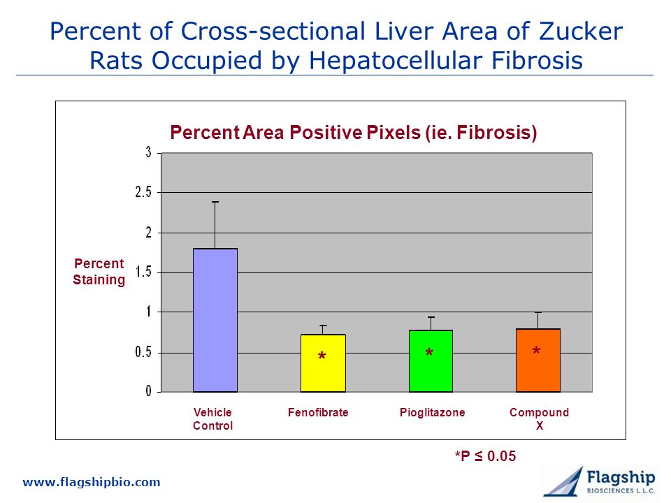 3/25/2017 Percent of Cross-sectional Liver Area of Zucker Rats Occupied by Hepatocellular Fibrosis.