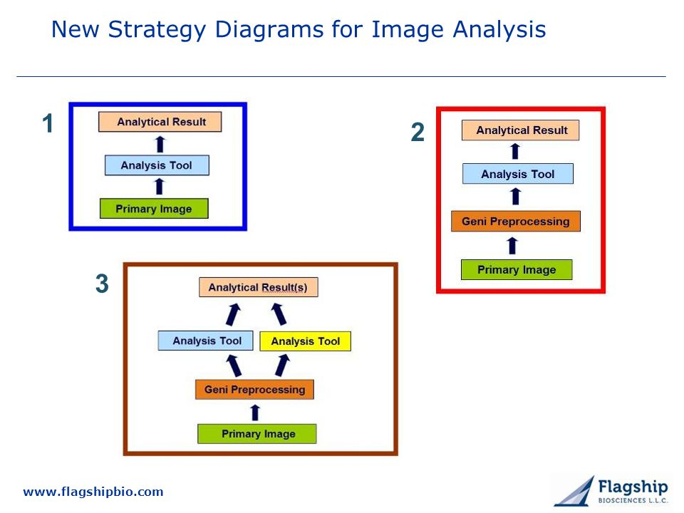 New Strategy Diagrams for Image Analysis