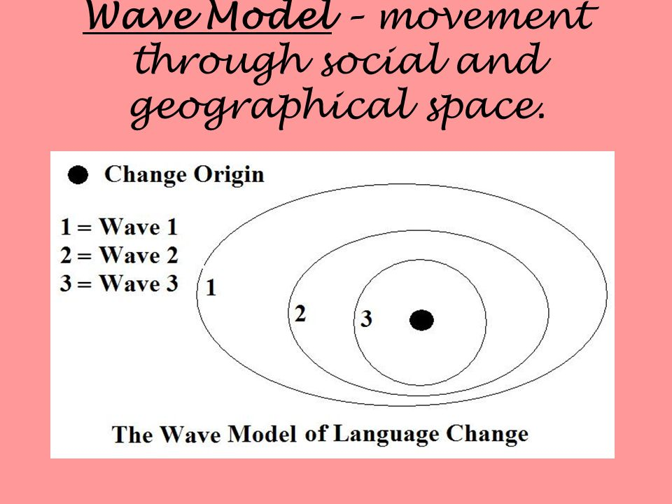 Wave Model – movement through social and geographical space.
