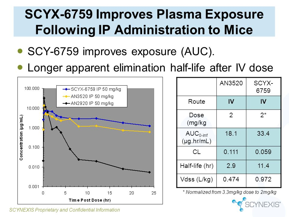 SCYX-6759 Improves Plasma Exposure Following IP Administration to Mice