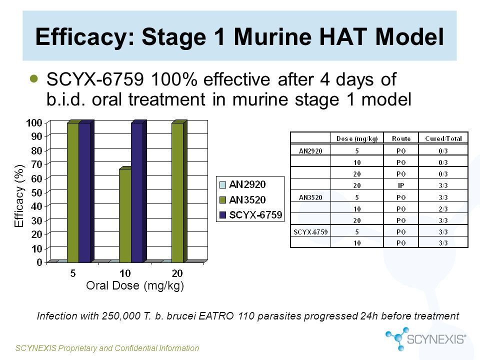 Efficacy: Stage 1 Murine HAT Model