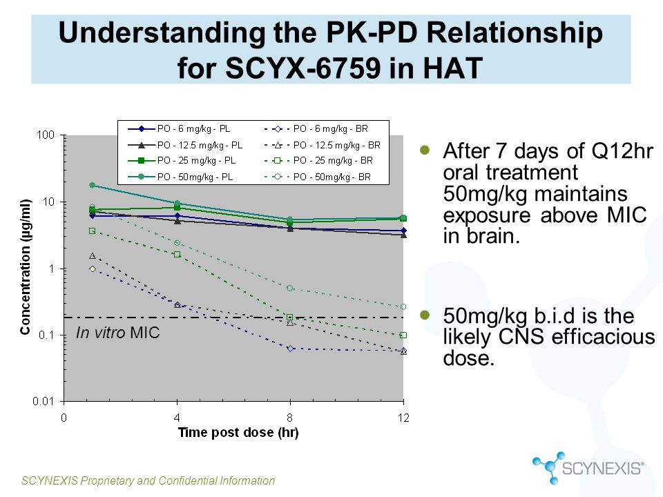 Understanding the PK-PD Relationship for SCYX-6759 in HAT
