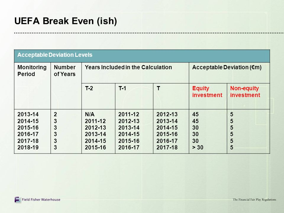 UEFA Break Even (ish) Acceptable Deviation Levels Monitoring Period