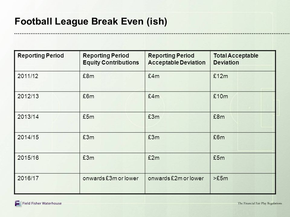 Football League Break Even (ish)