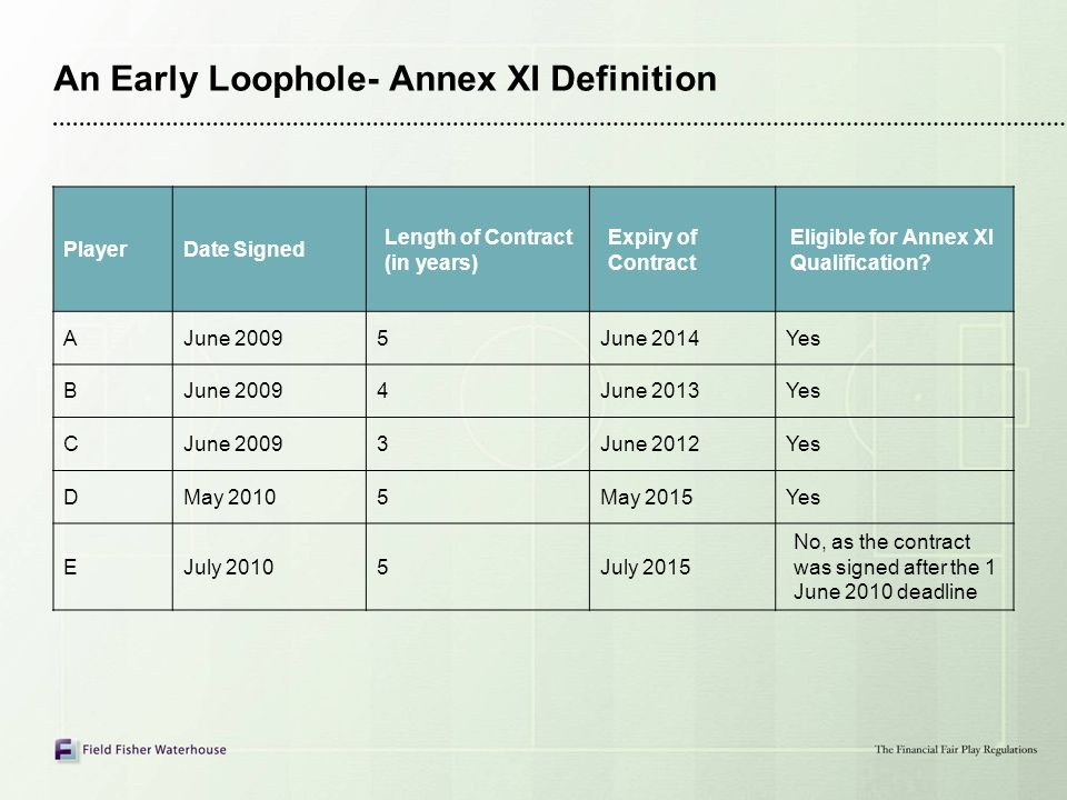 An Early Loophole- Annex XI Definition