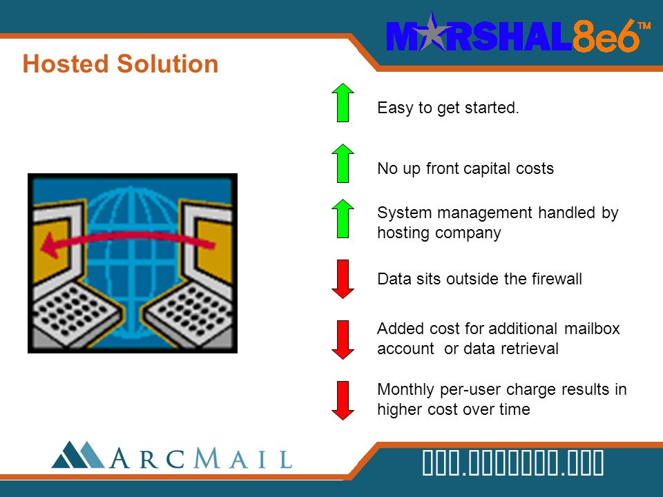 Hosted Solution Easy to get started. No up front capital costs