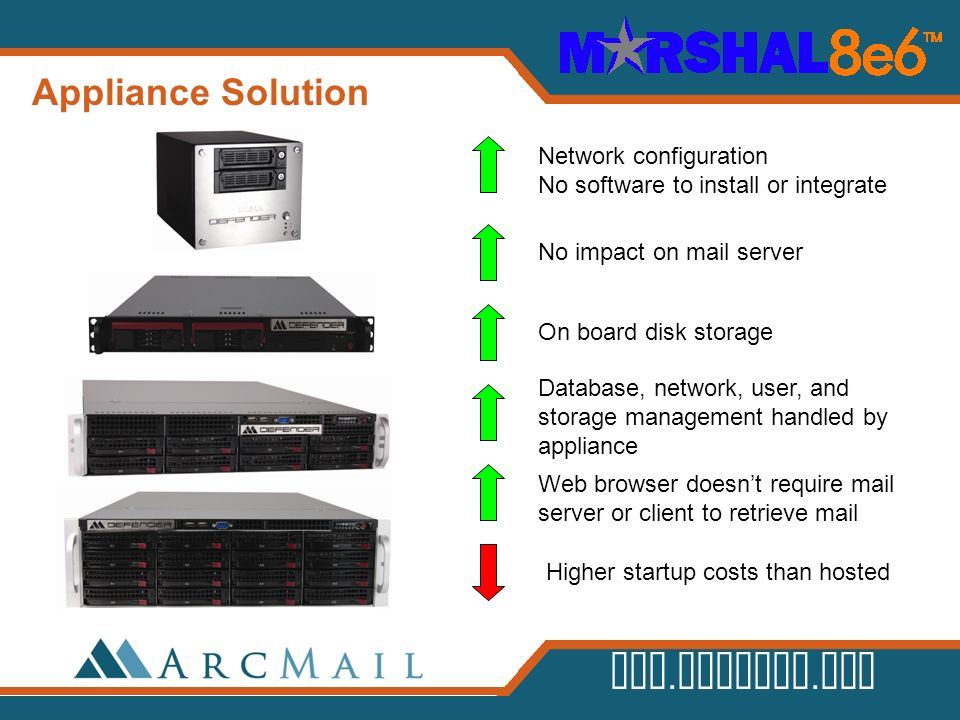 Appliance Solution Network configuration No software to install or integrate. No impact on mail server.